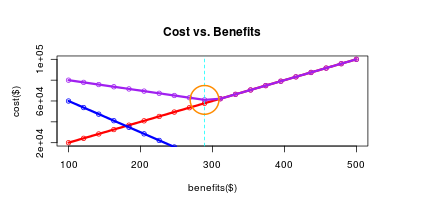 Cost Vs Benefits