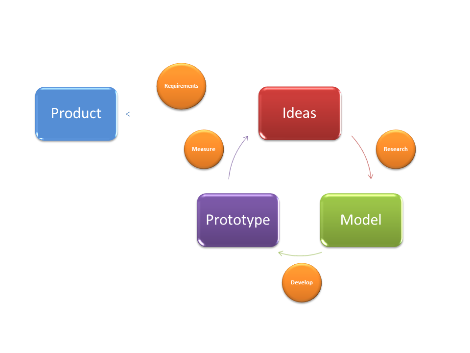 Agile Development of Data Products
