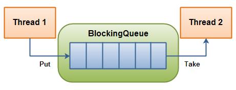 blocking-queue