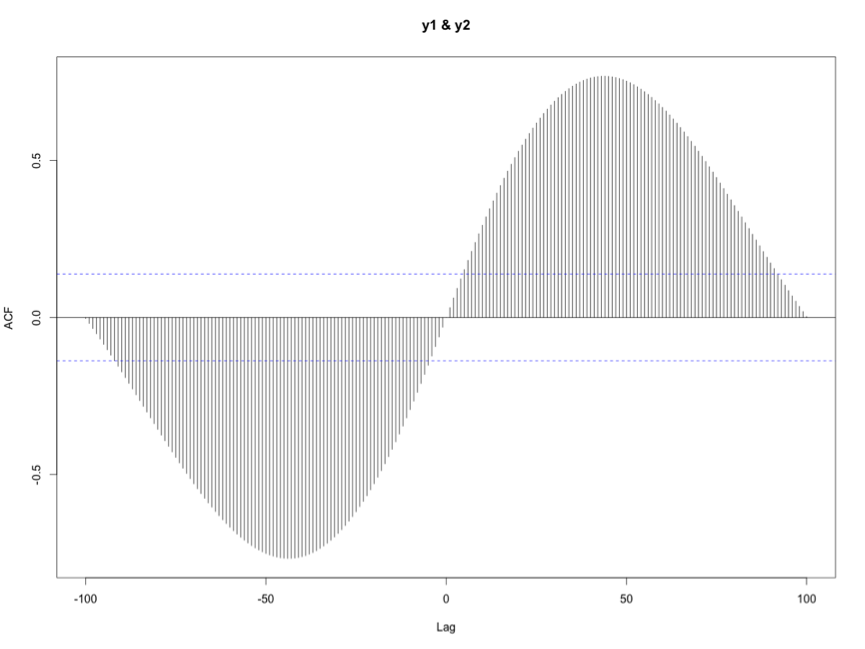 How To Find The Lag That Results In Maximum Cross-Correlation [R