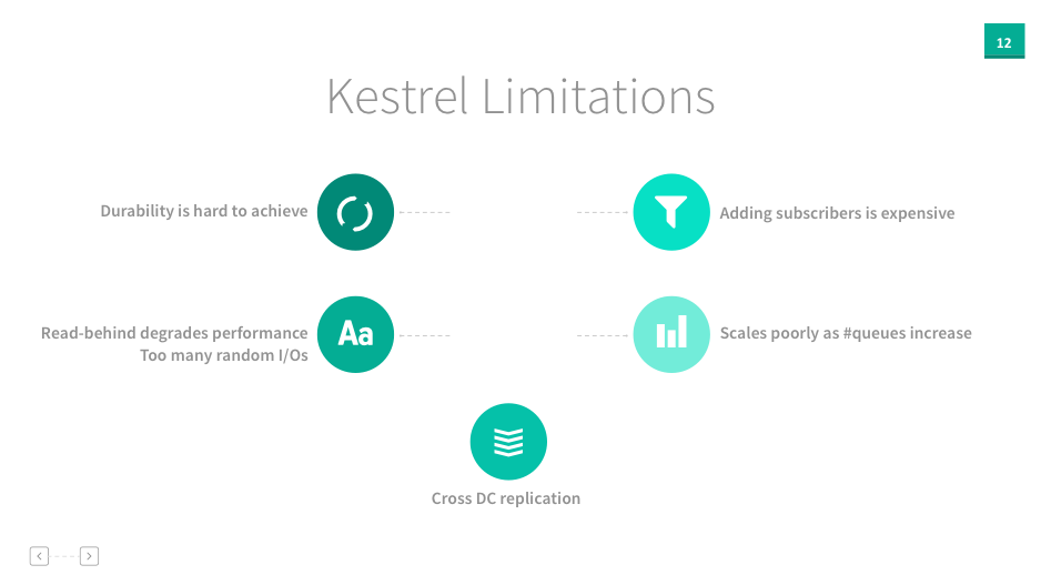 kestrellimitations