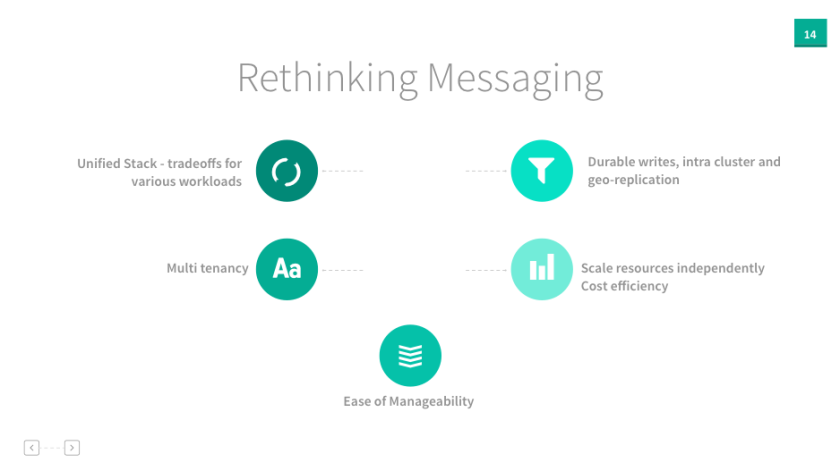 rethinkingmessaging