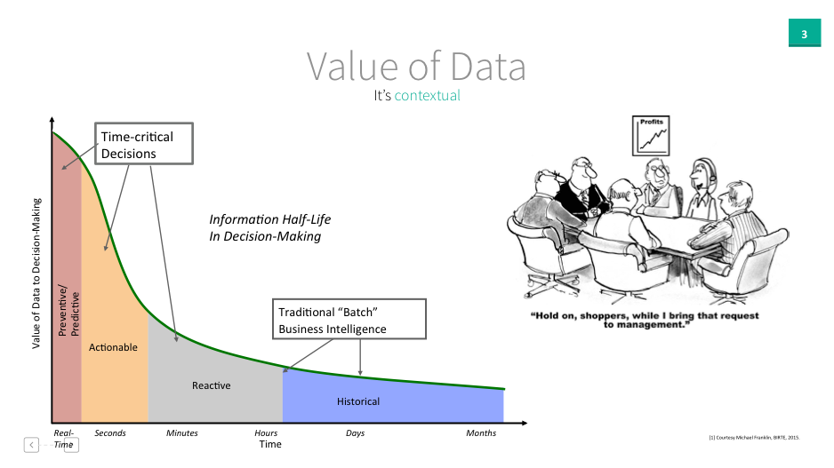 valueofdata