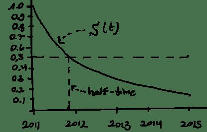 survival-graph-crop
